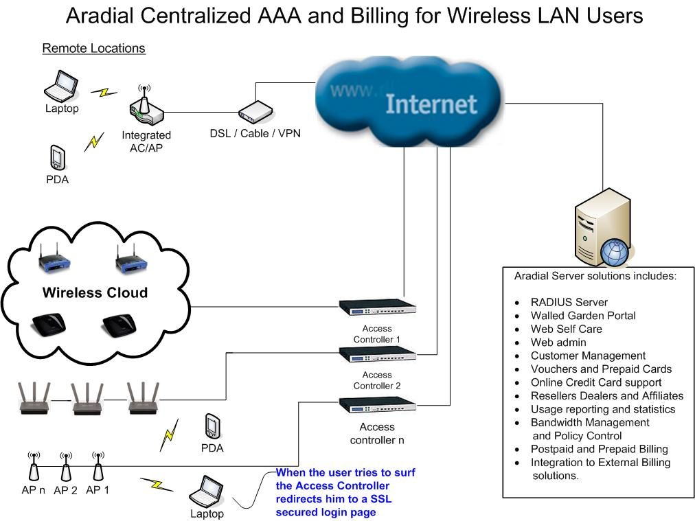 Hotspot & Wifi Billing Software from Aradial