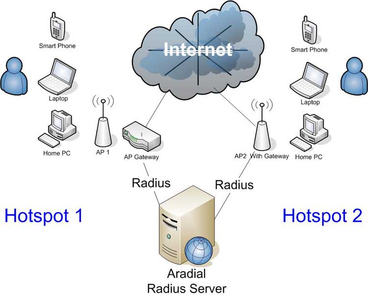 Diagram Of Wi Fi Hotspot - Today Diagram Database